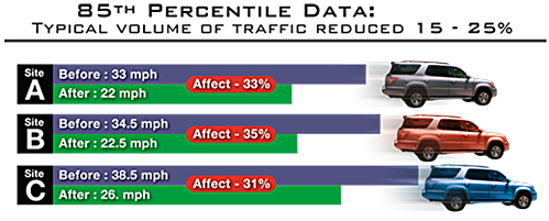 Typical volume of traffic is reduced 15 - 25% using the Traficop Speed Cushion